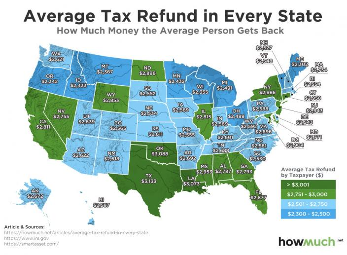 What's the Average Tax Refund in Every US State?