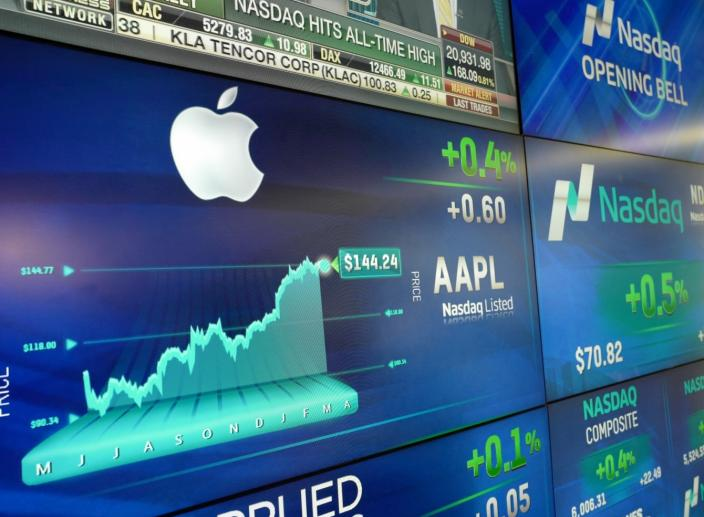 Technology Leads Again in the US Stock Market